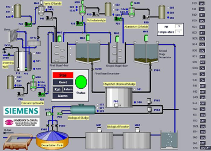 Curso diseño de sistemas industriales con Tia Portal Siemens. 16/06/21